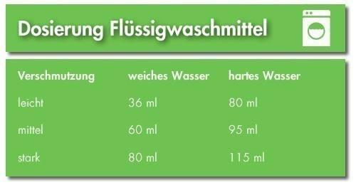 Fluessigwaschmittel richtig dosieren