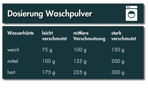 Waschpulver von Hoefer Chemie richtig dosieren